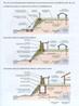 Рис.96 Схеми будівництва оборонних стін на берегах річок в Дулібії Рось III-IX ст.ст.